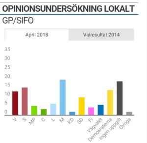 GP/SIFOs opinionsundersökning 17 april 2018