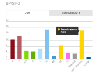 GP/SIFOs opinionsundersökning 20 juni 2018