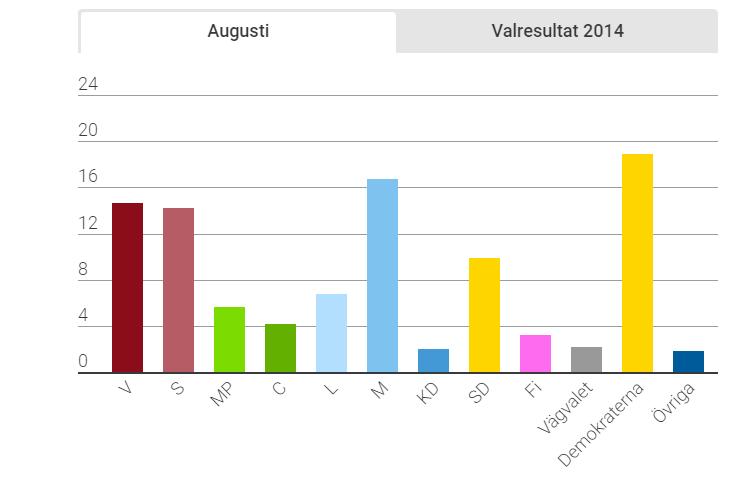 GP/Sifo undersökning 16 augusti 2018